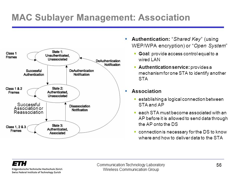 MAC Sublayer Management: Association