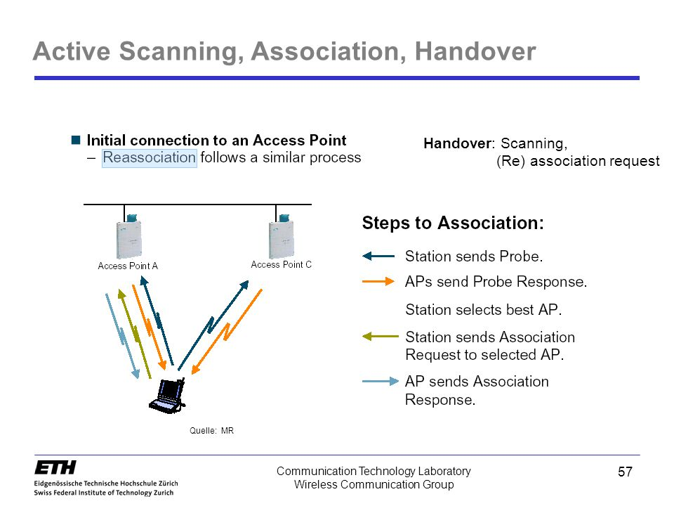 Active Scanning, Association, Handover