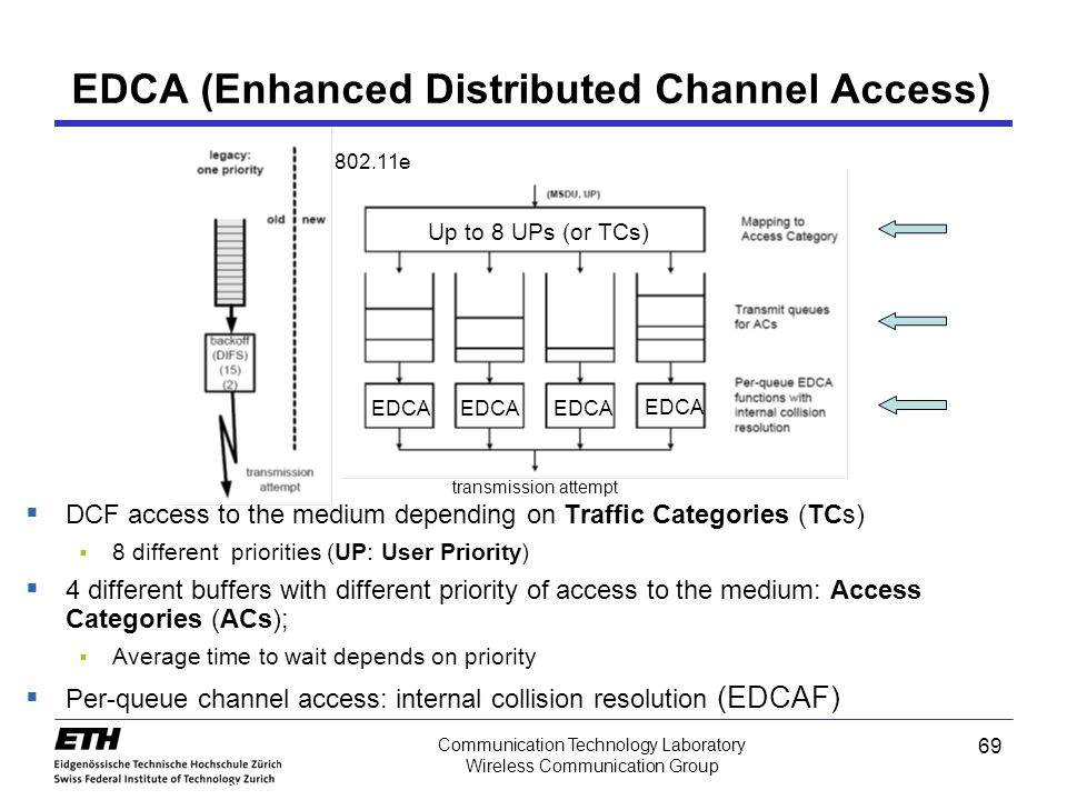 EDCA (Enhanced Distributed Channel Access)