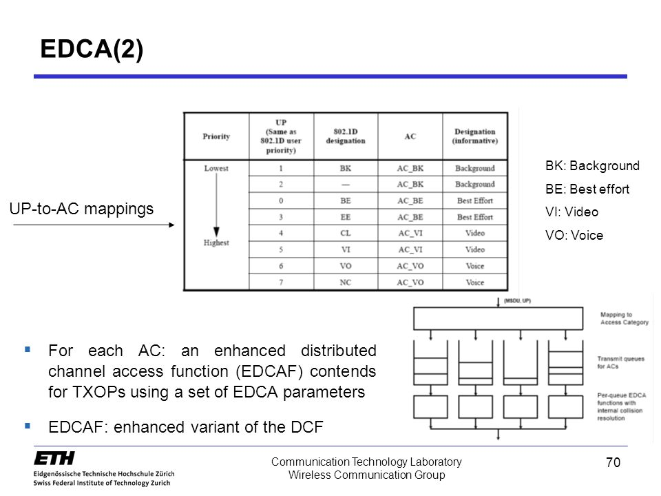 EDCA(2) UP-to-AC mappings