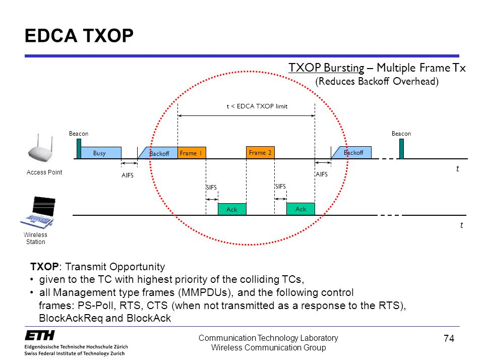 EDCA TXOP TXOP Bursting – Multiple Frame Tx (Reduces Backoff Overhead)