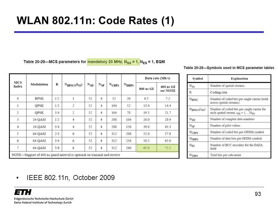 WLAN 802.11n: Code Rates (1) IEEE 802.11n, October 2009 93