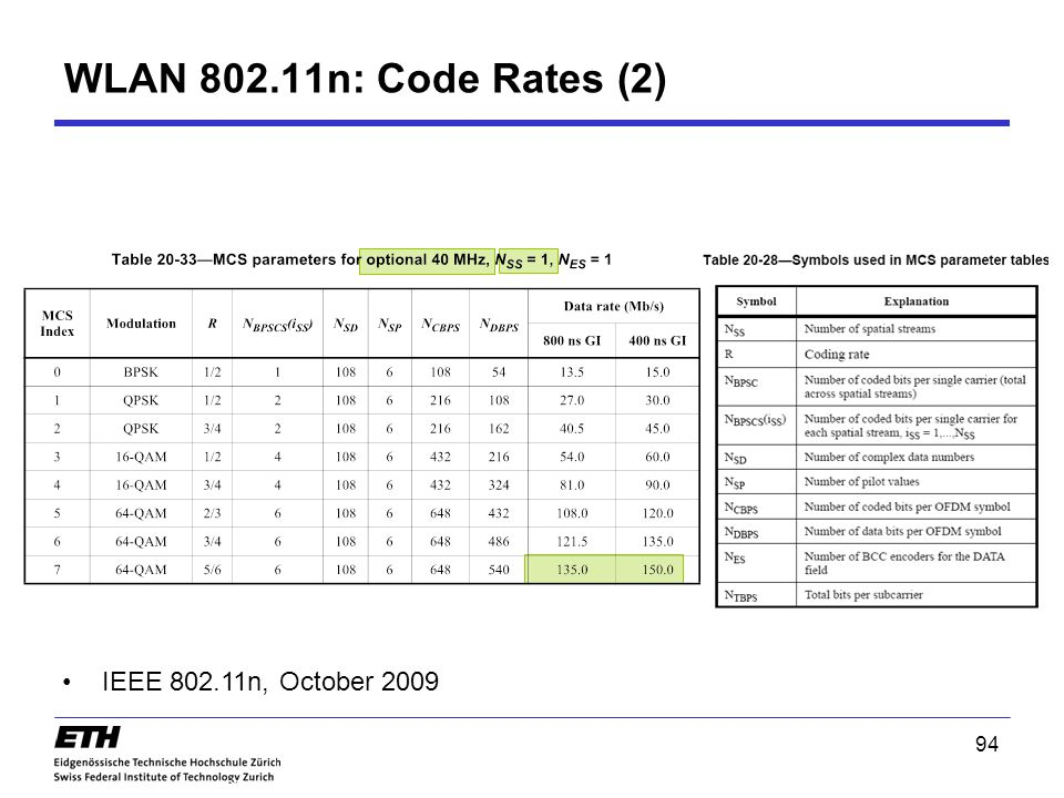 WLAN 802.11n: Code Rates (2) IEEE 802.11n, October 2009 94