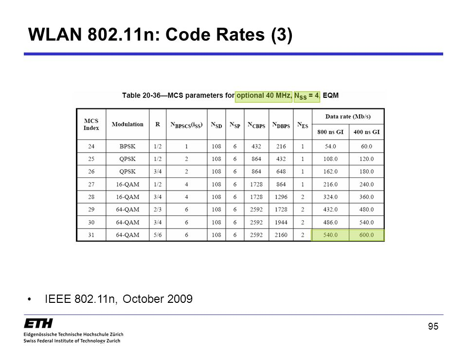 WLAN 802.11n: Code Rates (3) IEEE 802.11n, October 2009 95 95 802.11n