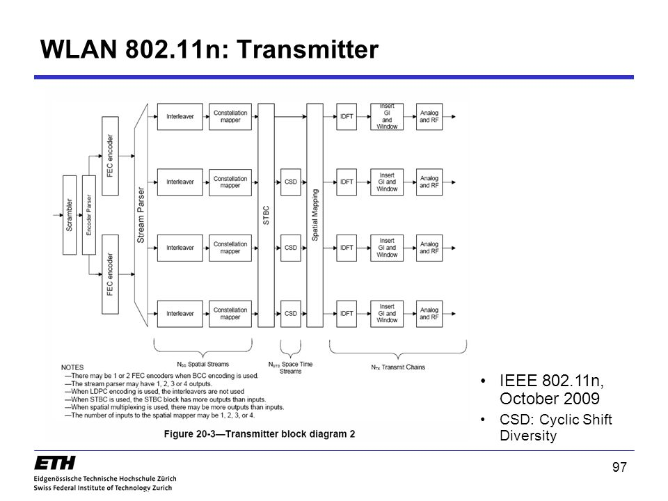 WLAN 802.11n: Transmitter IEEE 802.11n, October 2009
