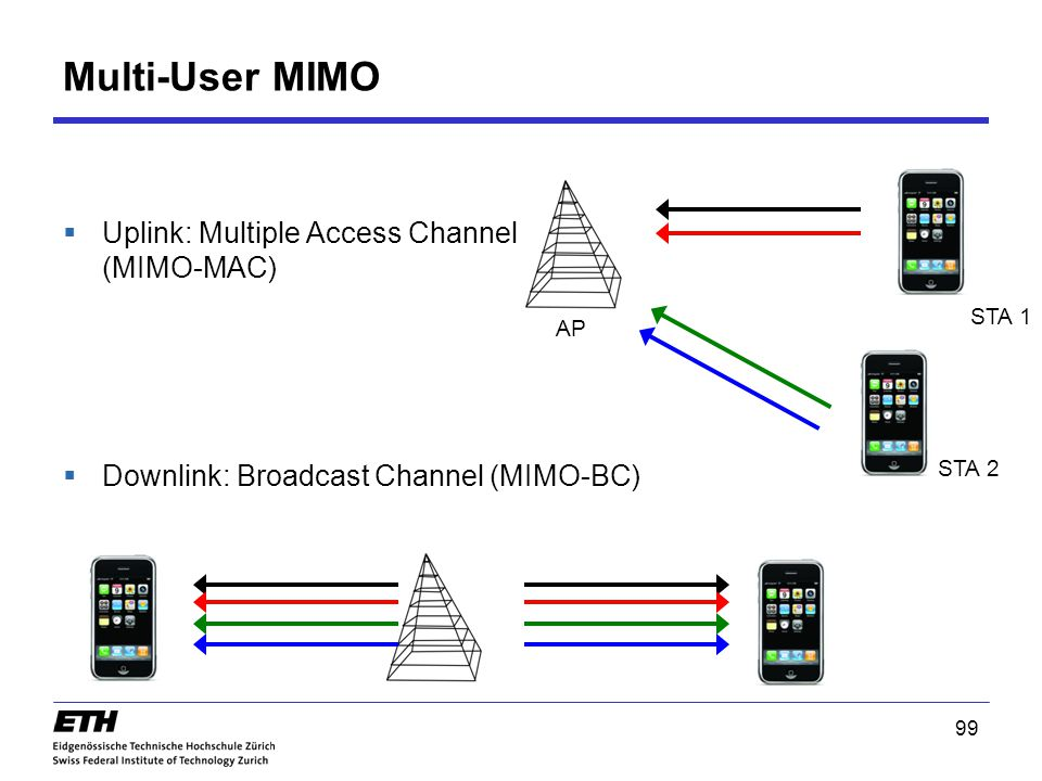 Multi-User MIMO Uplink: Multiple Access Channel (MIMO-MAC)