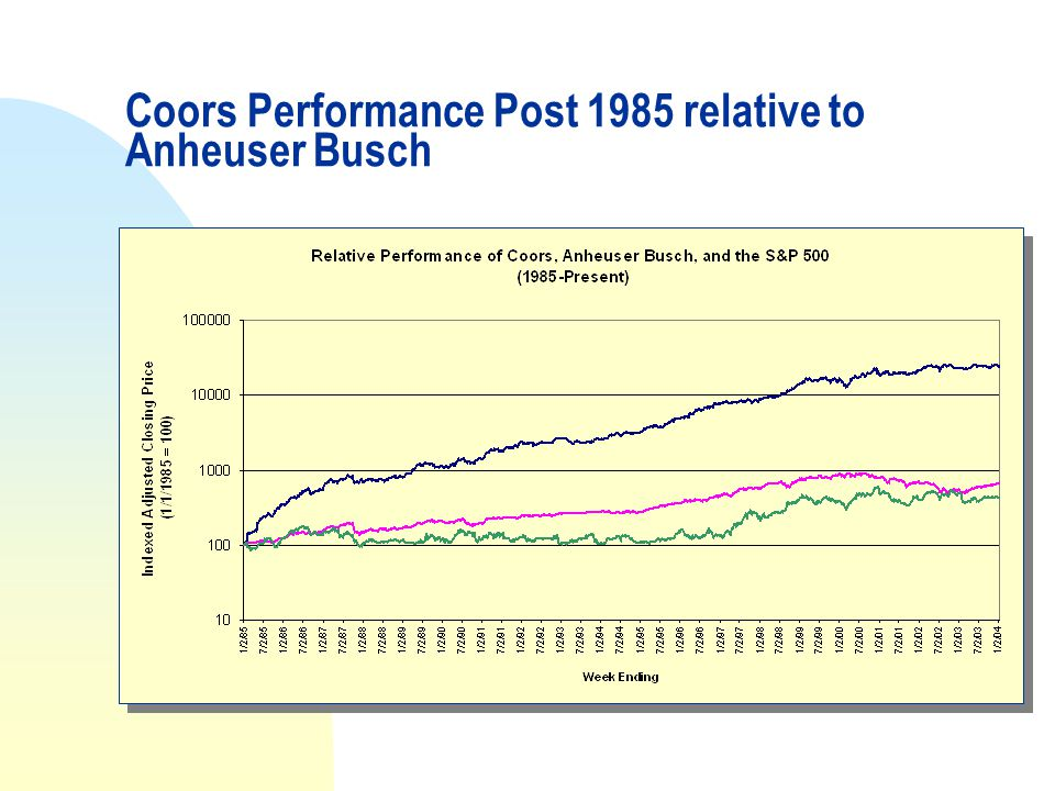 Coors Performance Post 1985 relative to Anheuser Busch