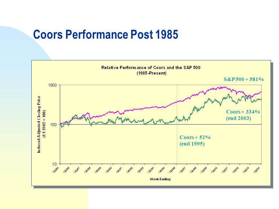 Coors Performance Post 1985