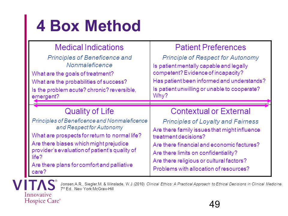 4 Box Method Medical Indications Patient Preferences Quality of Life