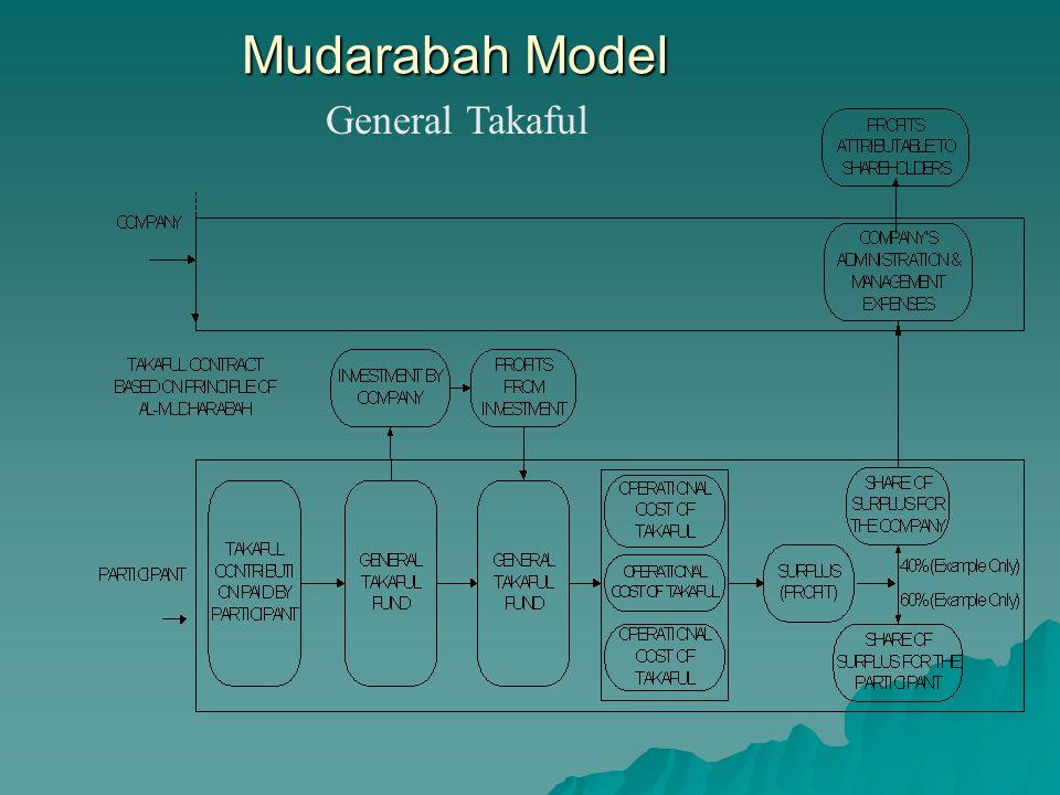 Mudarabah Model General Takaful