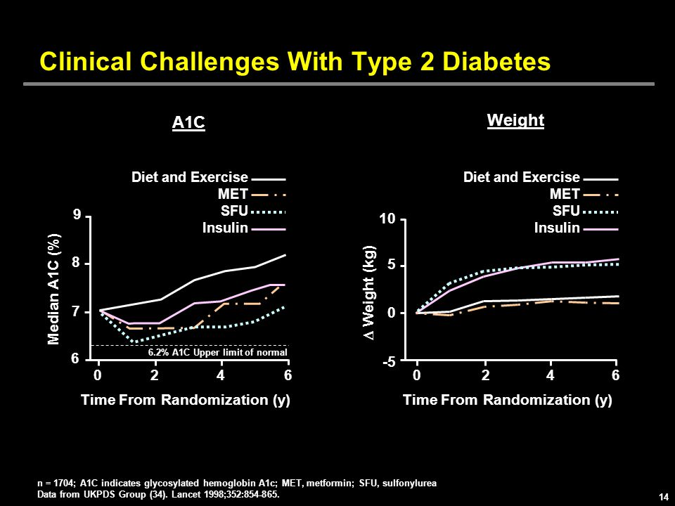 Clinical Challenges With Type 2 Diabetes