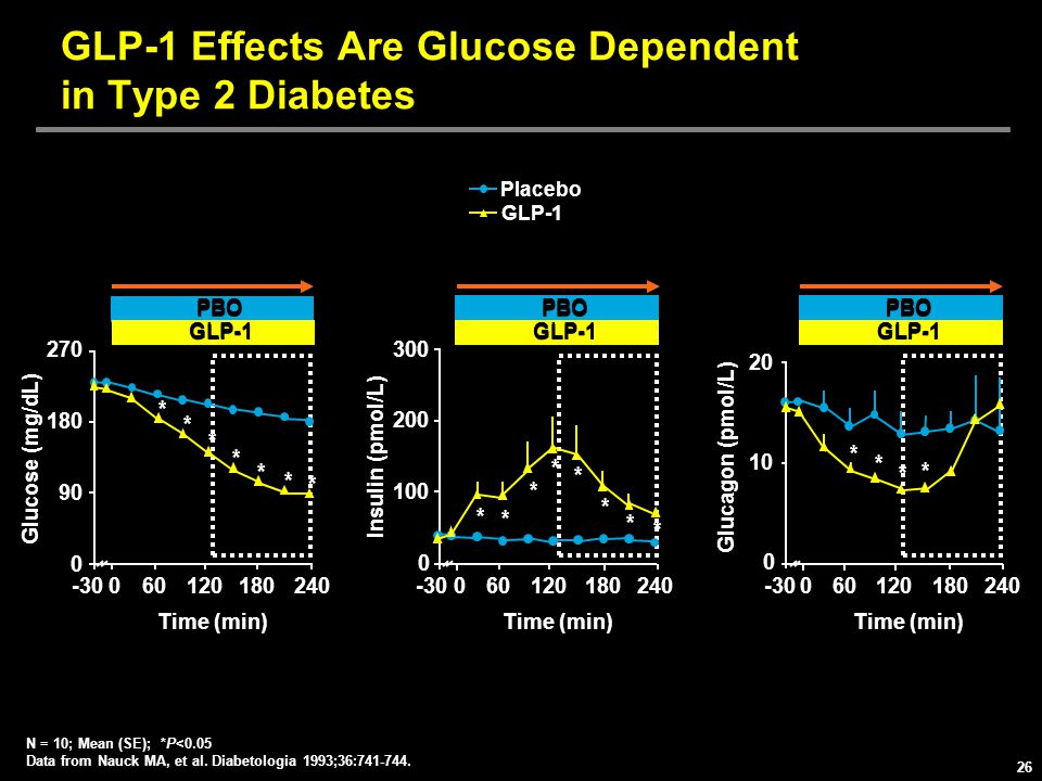 GLP-1 Effects Are Glucose Dependent in Type 2 Diabetes