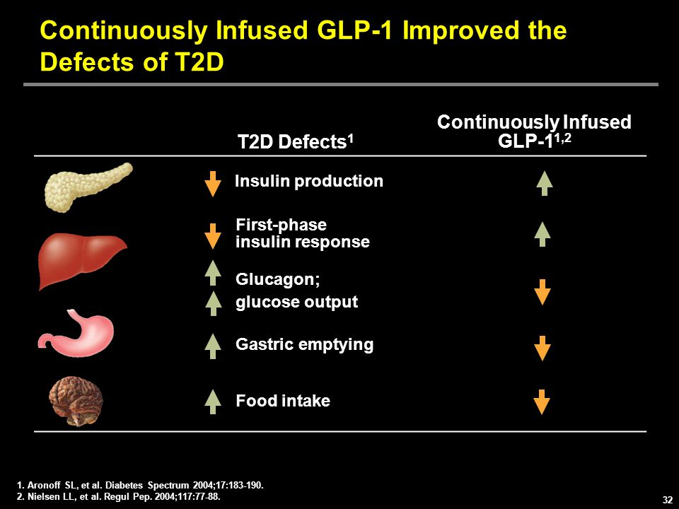 Continuously Infused GLP-1 Improved the Defects of T2D