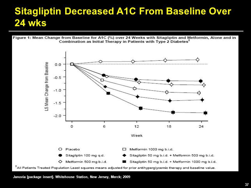 Sitagliptin Decreased A1C From Baseline Over 24 wks