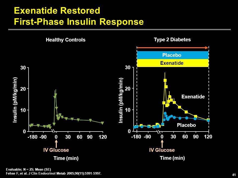 Exenatide Restored First-Phase Insulin Response