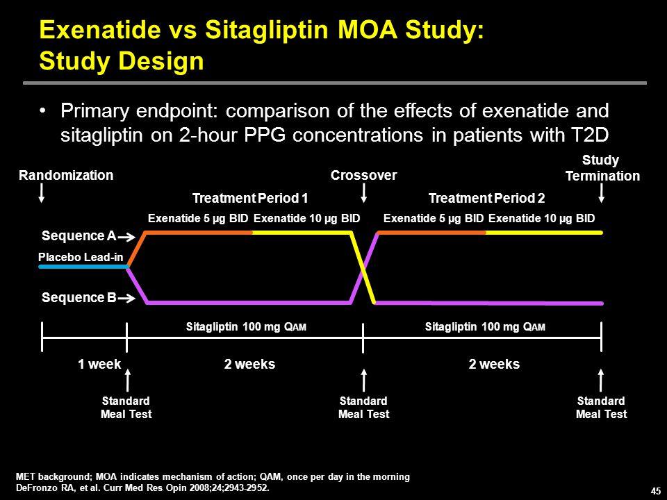 Exenatide vs Sitagliptin MOA Study: Study Design