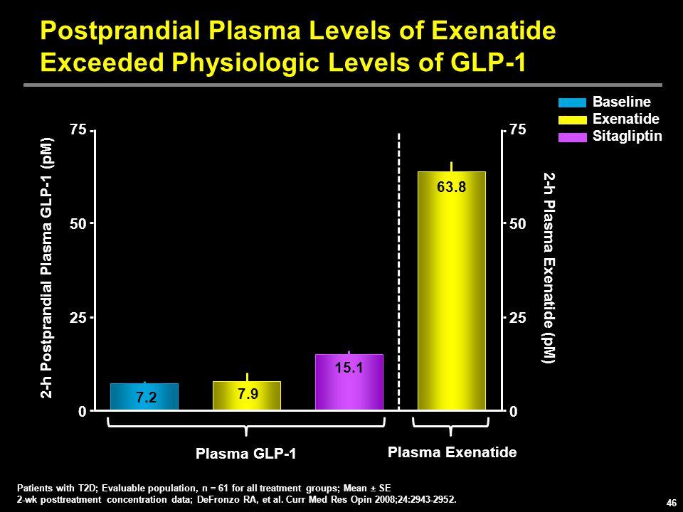 2-h Postprandial Plasma GLP-1 (pM) 2-h Plasma Exenatide (pM)