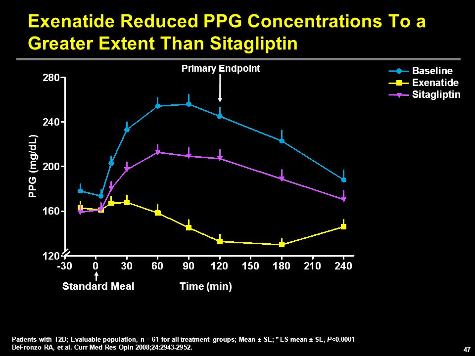 Exenatide Reduced PPG Concentrations To a Greater Extent Than Sitagliptin