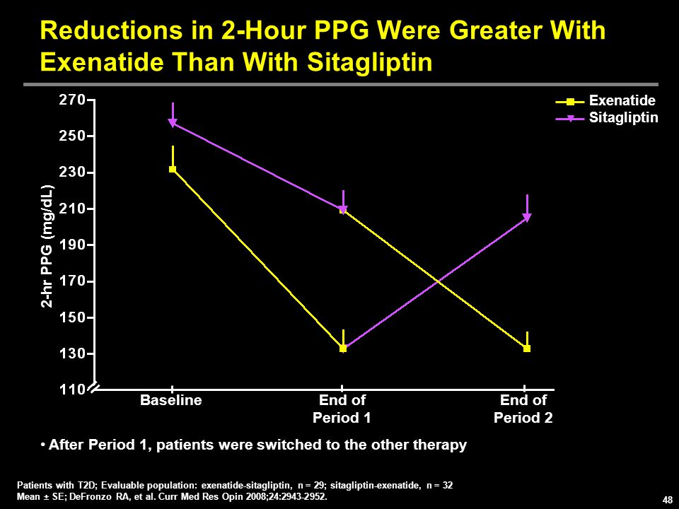Reductions in 2-Hour PPG Were Greater With Exenatide Than With Sitagliptin