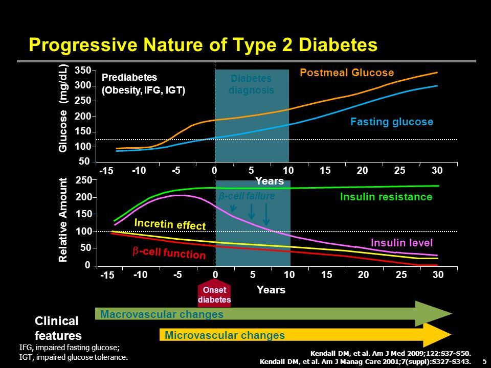 Progressive Nature of Type 2 Diabetes