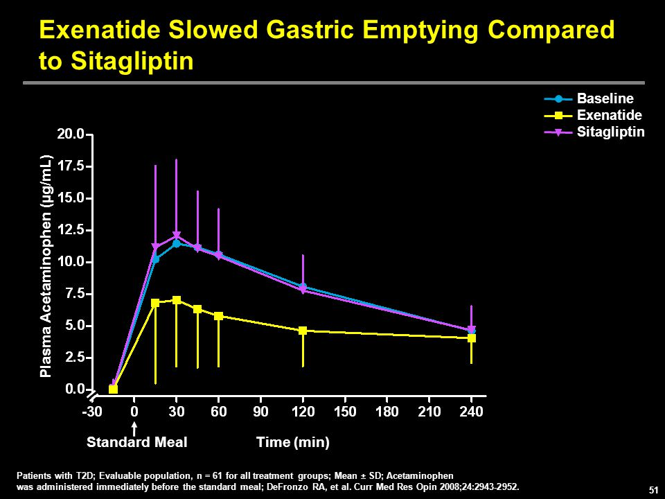 Exenatide Slowed Gastric Emptying Compared to Sitagliptin