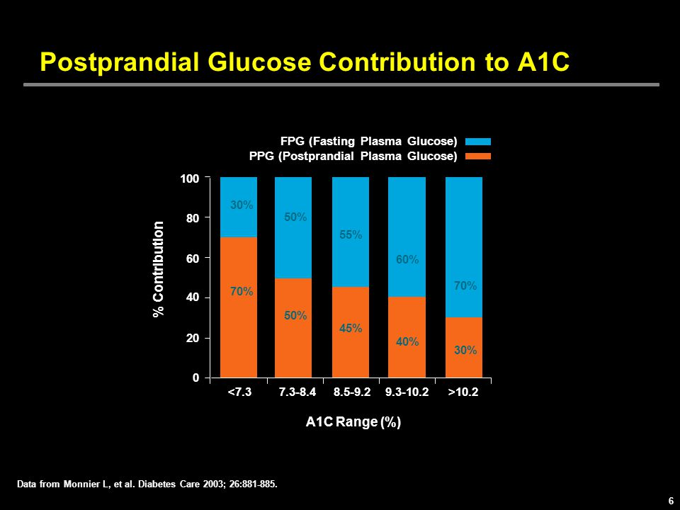 Postprandial Glucose Contribution to A1C