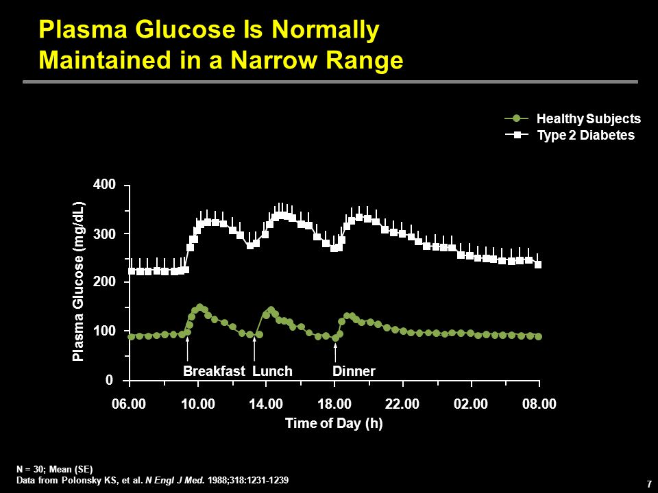 Plasma Glucose Is Normally Maintained in a Narrow Range