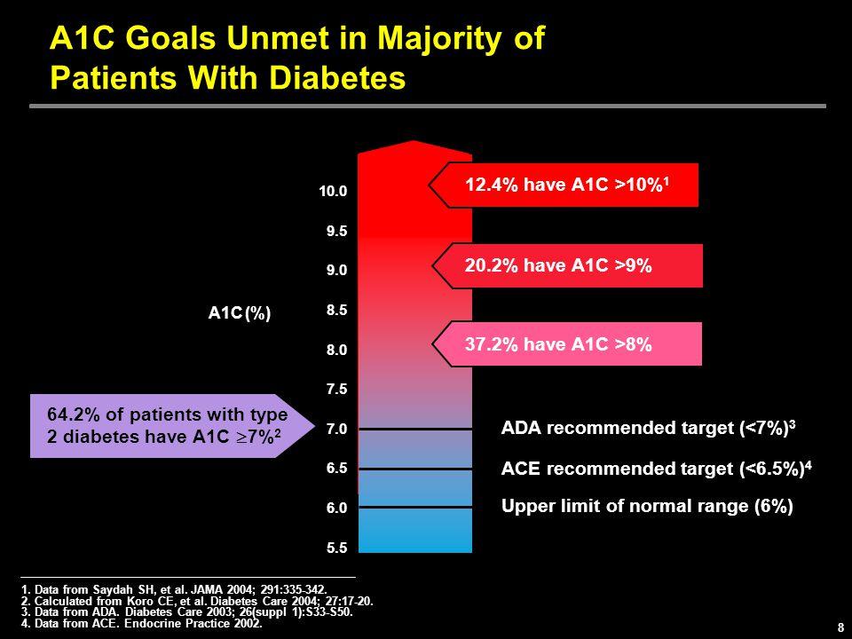 A1C Goals Unmet in Majority of Patients With Diabetes