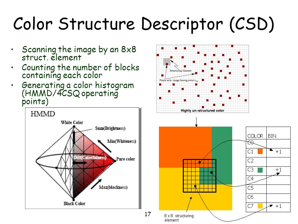 Color Structure Descriptor (CSD)