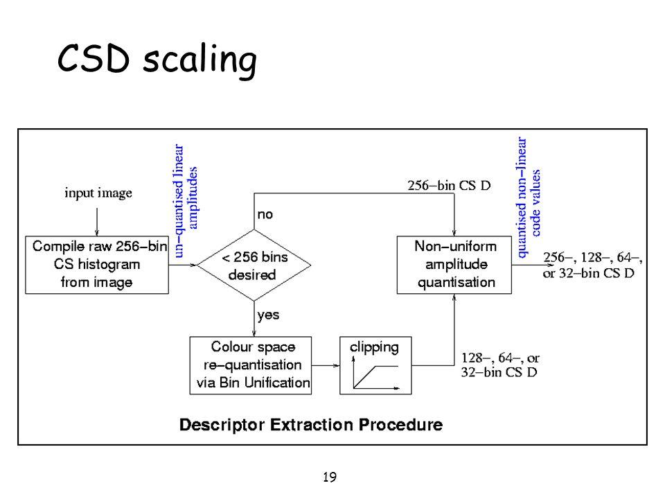 CSD scaling