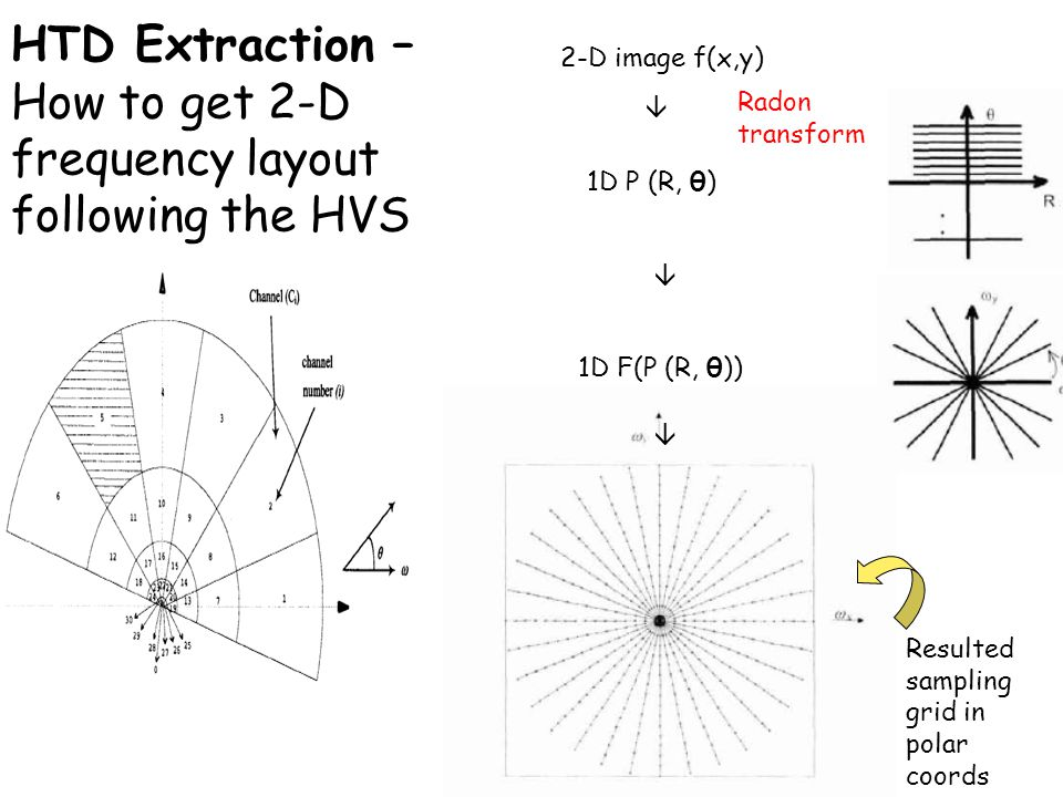 HTD Extraction – How to get 2-D frequency layout following the HVS