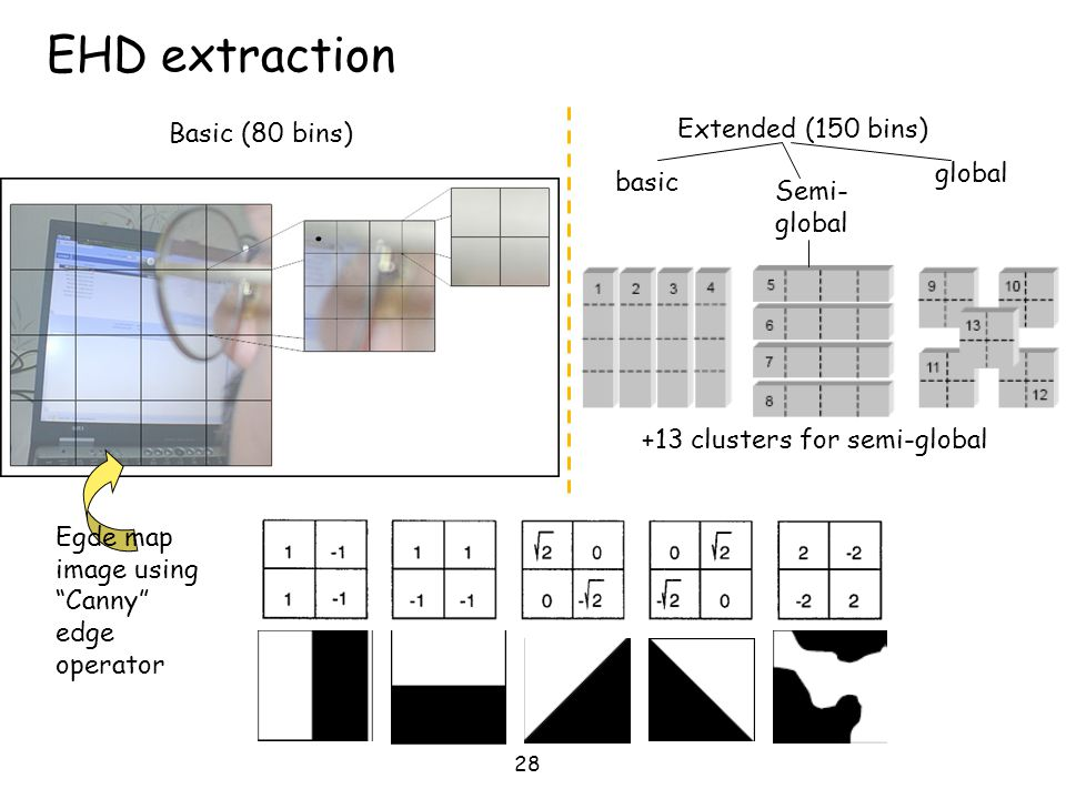 EHD extraction . Extended (150 bins) Basic (80 bins) global basic