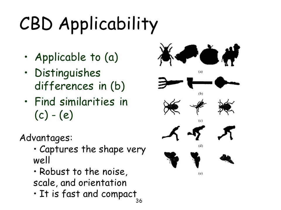 CBD Applicability Applicable to (a) Distinguishes differences in (b)