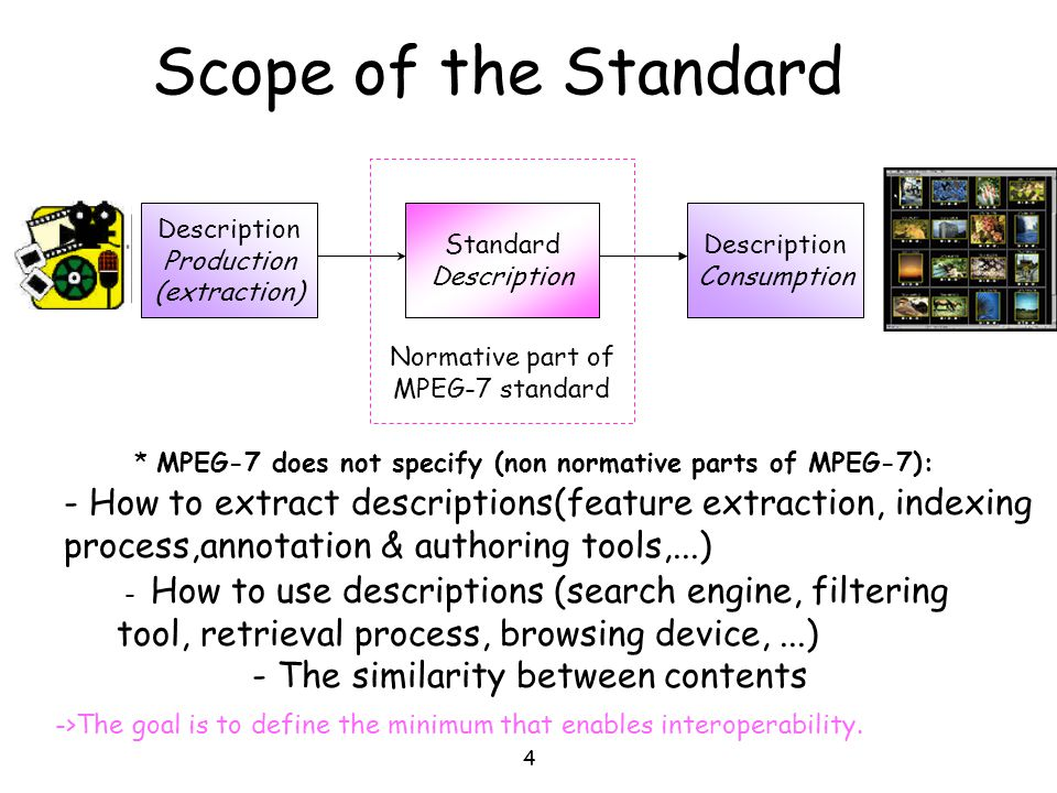Scope of the Standard Description. Production. (extraction) Standard. Description. Description.