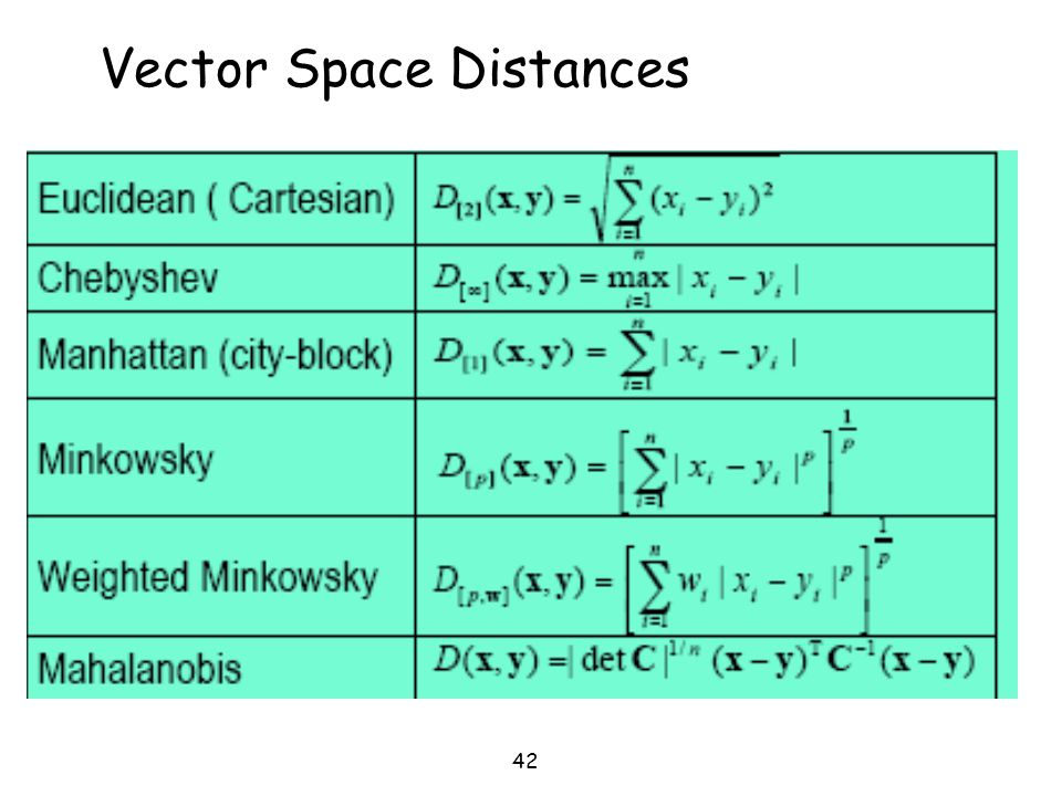 Vector Space Distances