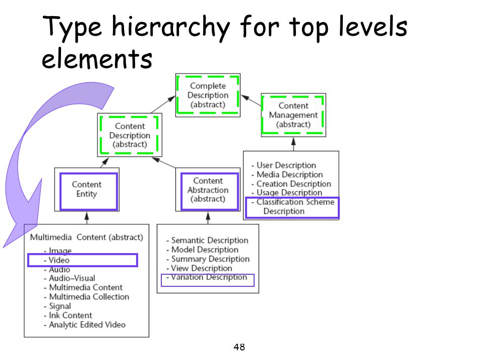 Type hierarchy for top levels elements