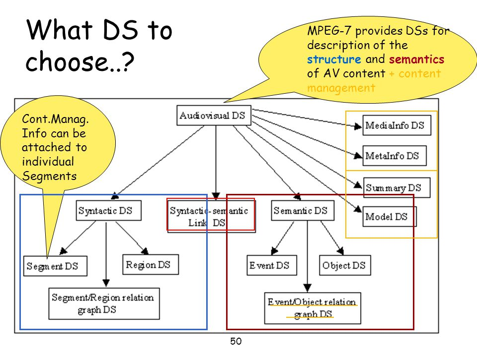 MPEG-7 provides DSs for description of the structure and semantics of AV content + content management