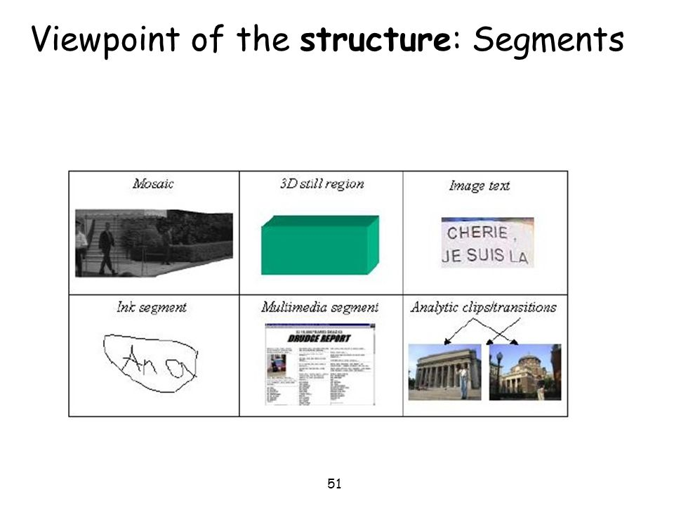 Viewpoint of the structure: Segments