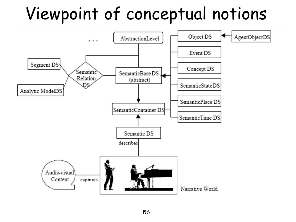 Viewpoint of conceptual notions