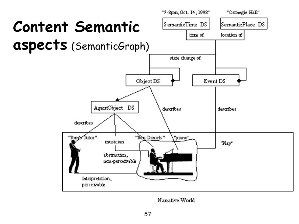 Content Semantic aspects (SemanticGraph)