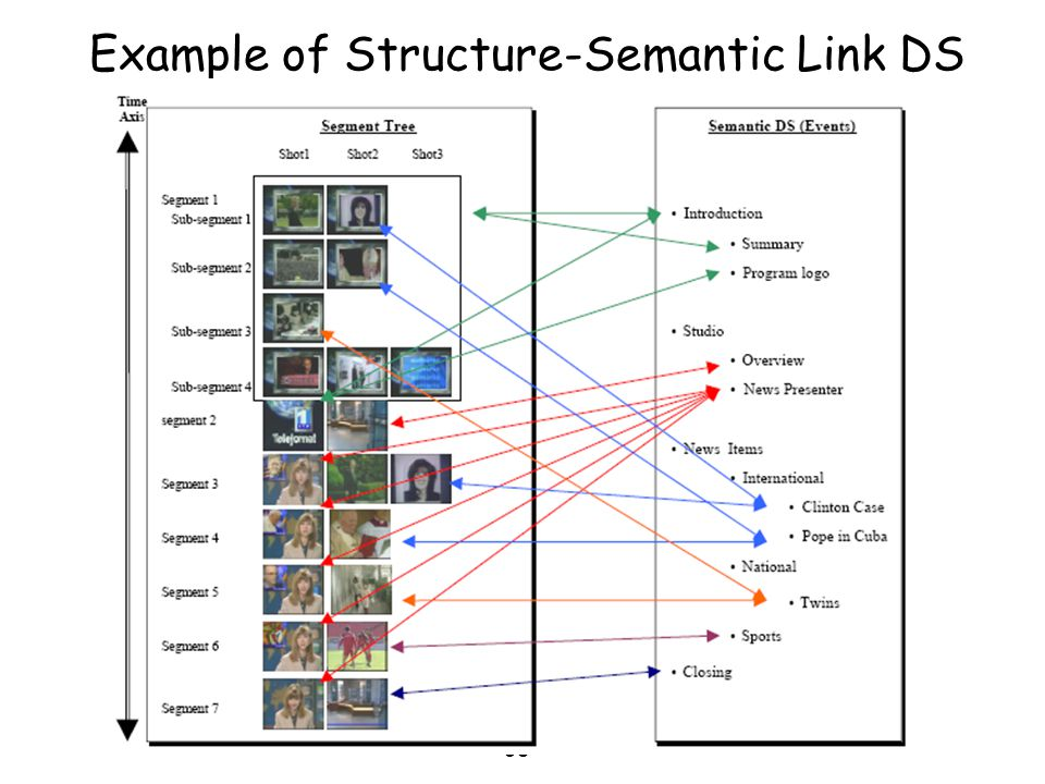 Example of Structure-Semantic Link DS