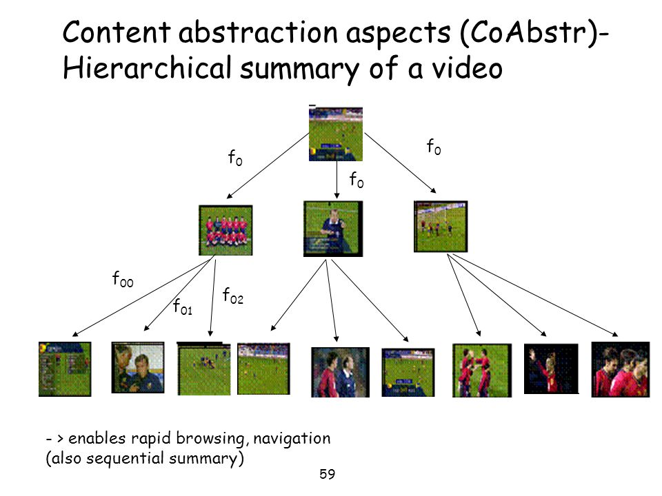 Content abstraction aspects (CoAbstr)-Hierarchical summary of a video