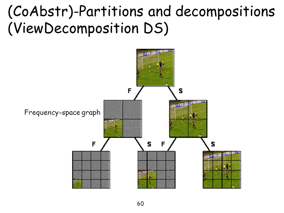 (CoAbstr)-Partitions and decompositions (ViewDecomposition DS)