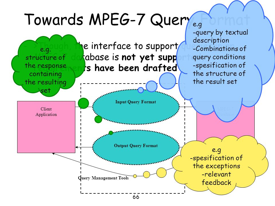 Towards MPEG-7 Query Format