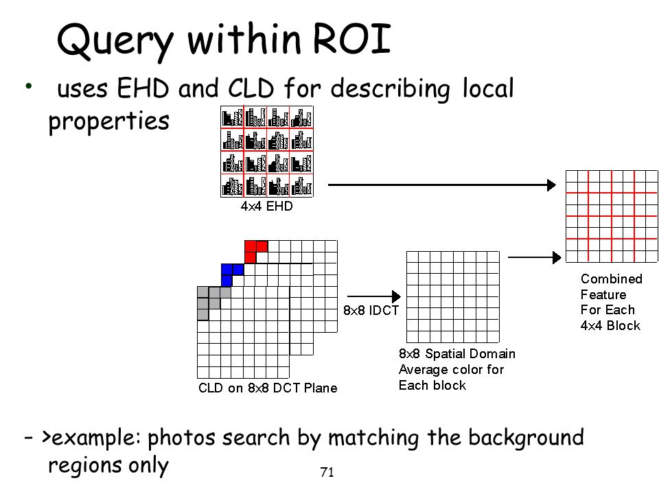 Query within ROI uses EHD and CLD for describing local properties