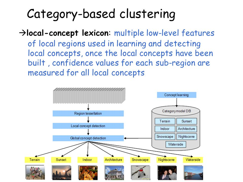 Category-based clustering