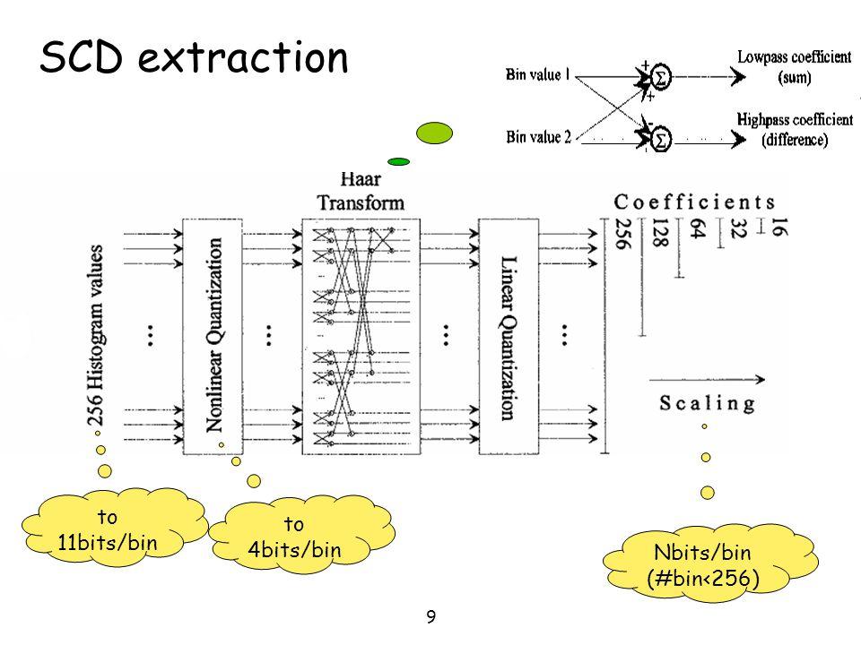 SCD extraction to 11bits/bin to 4bits/bin Nbits/bin (#bin<256)