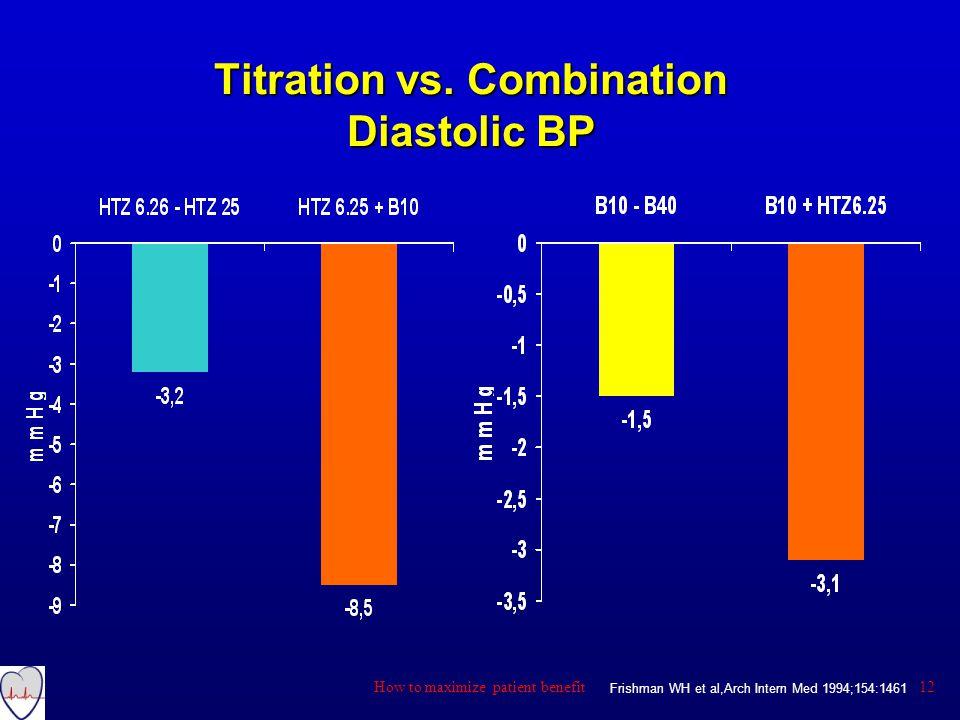 Titration vs. Combination Diastolic BP