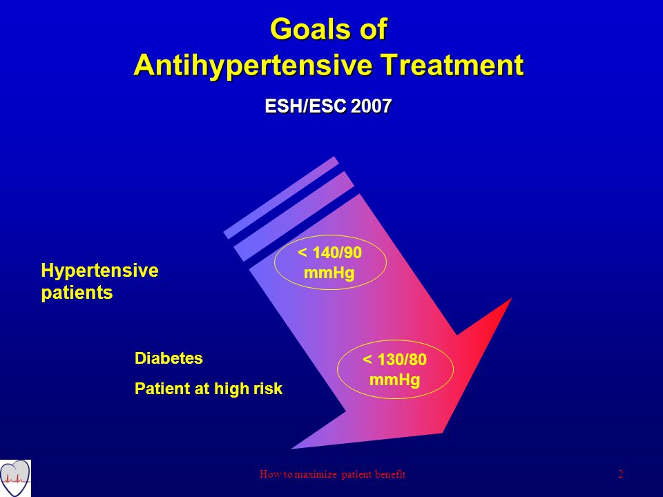 Goals of Antihypertensive Treatment ESH/ESC 2007