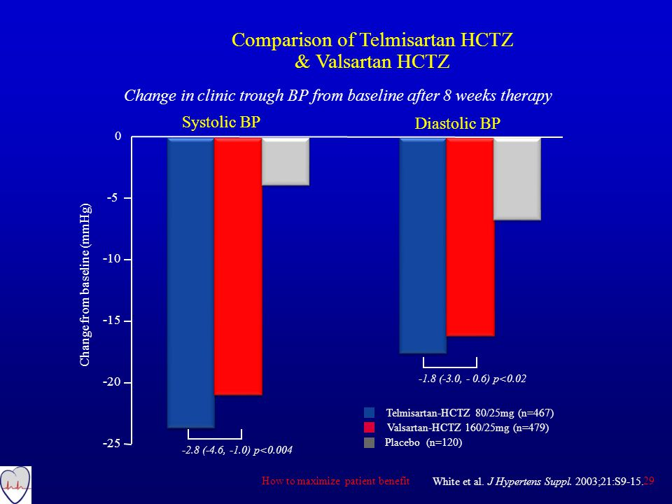 Comparison of Telmisartan HCTZ & Valsartan HCTZ